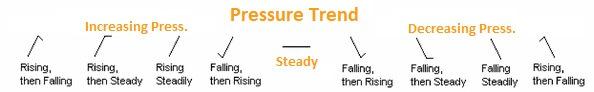 Pressure trend weather station symbols