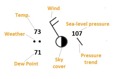 How To Read A Weather Station Model Common Symbols Key