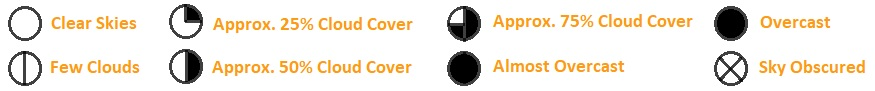 sky cover weather station symbols