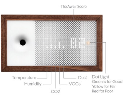 Awair review of display