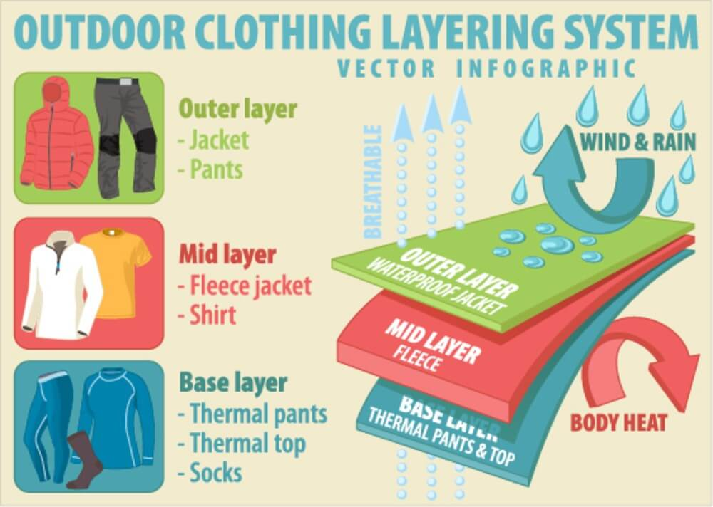 Layering Thermal Clothing
