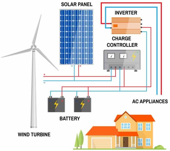 solar-vs-wind-energy